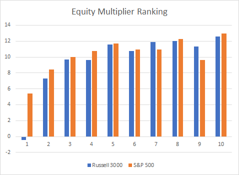 Equity multiplier ranking