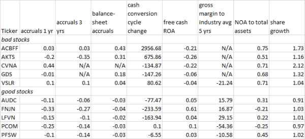 A Systematic Evaluation of Ten Stocks - invest(igations)