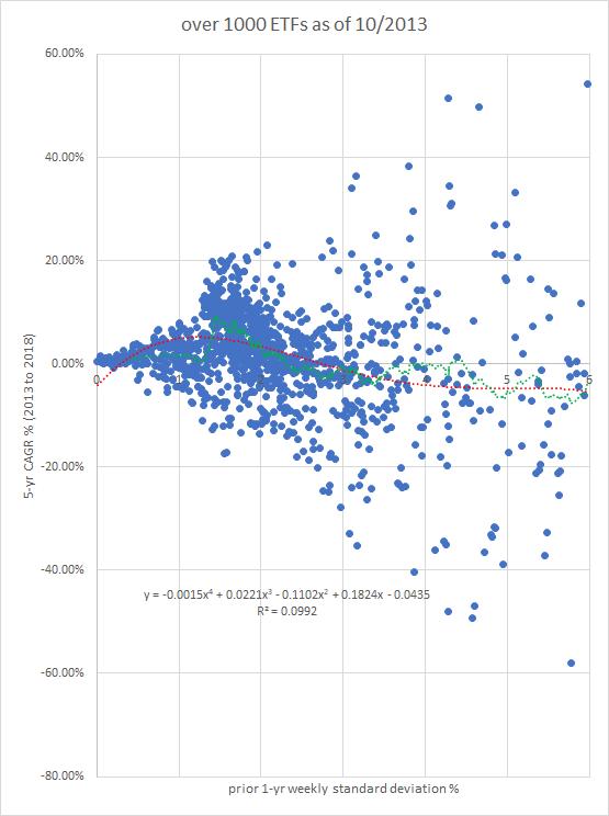 Risk-reward curve