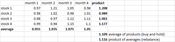Average of products v product of averages
