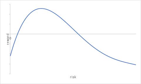 Risk-reward curve 2