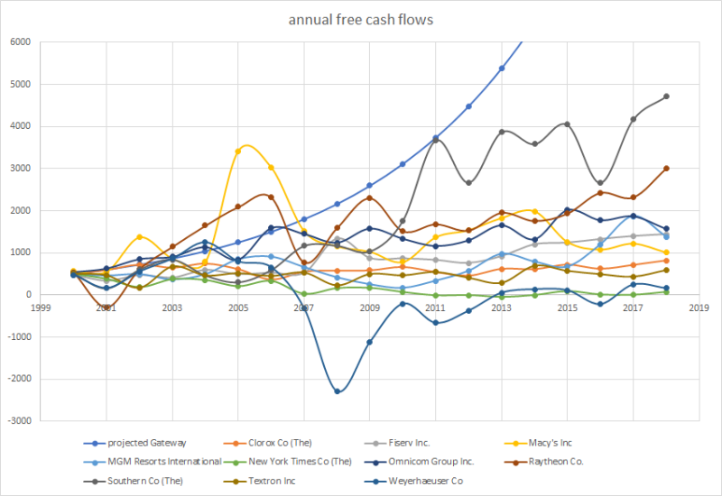 Annual free cash flows