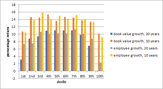 Book val & empl growth