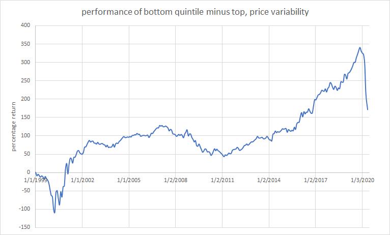 Price volatility performance