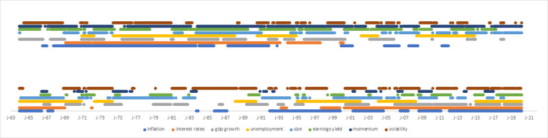 Market regime chart 2