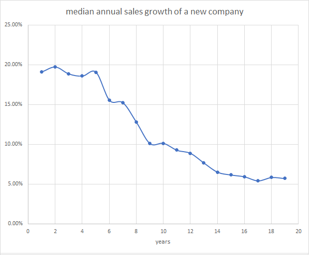 Median annual sales growth of a new company