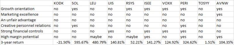 Super stocks table 1