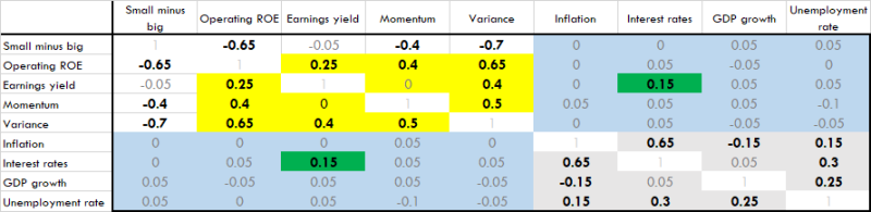 Correlation of market regime measures