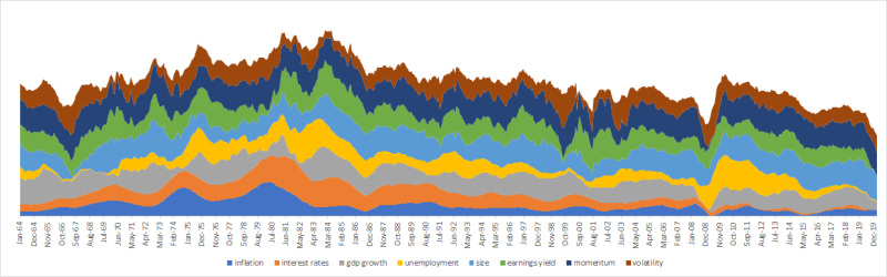 Market regime chart 1